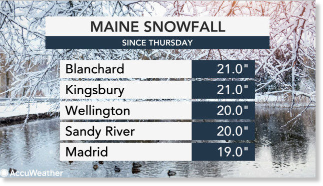 almost 2 feet of snow in New England
