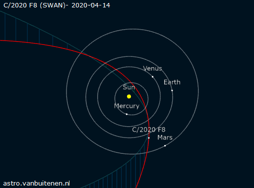 orbit of Comet SWAN, comet swan orbit