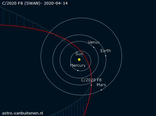 orbit of Comet SWAN, comet swan orbit