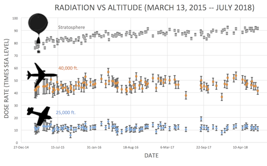 cosmic ray radiation increases for plane passengers