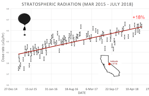 cosmic ray radiation increases