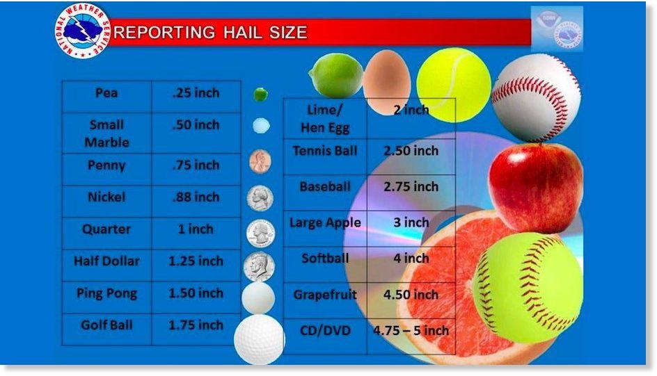 hail size, hail size noaa, hail size weather