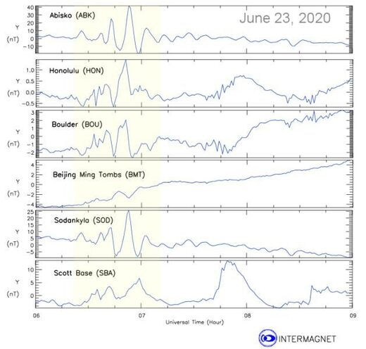 global magnetic anomaly june 23