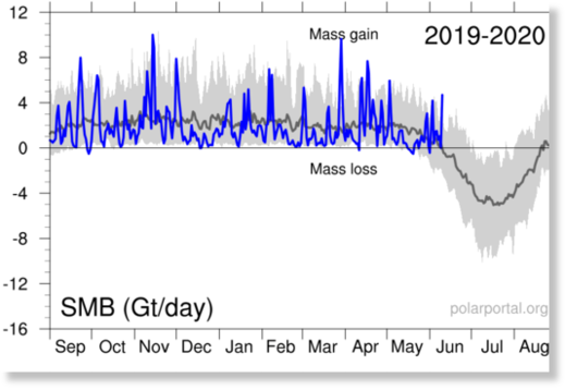 greenland ice gain, greenland ice growing, no ice melt greenland june 2020