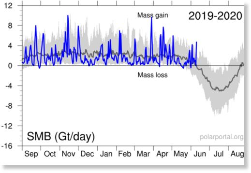 greenland ice gain, greenland ice growing, no ice melt greenland june 2020