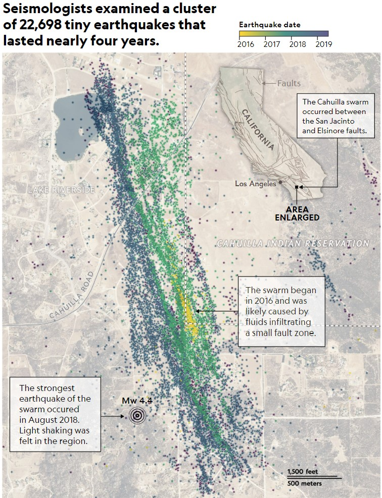 Seismologists examined a cluster of 22,698 tiny earthquakes that lasted nearly four years.