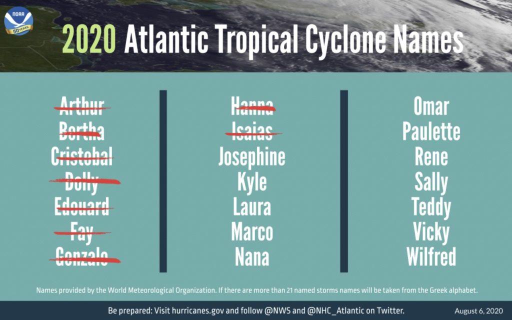 2020 Atlantic Tropical Storm Names
