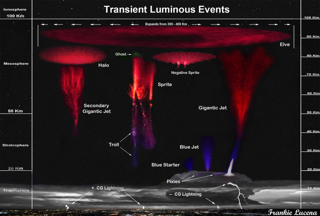 atmospheric phenomena, transient luminous events, transient luminous events hurricane laura
