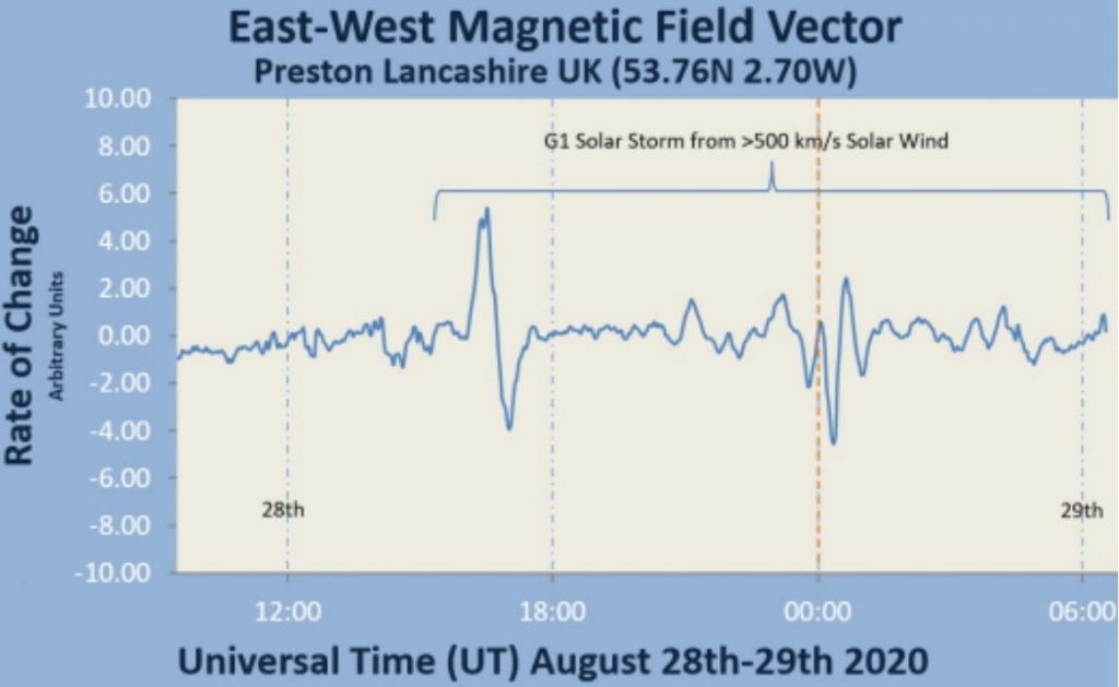 g1 geomagnetic storm august 28 2020, second geomagnetic storm 2020 on august 28 2020, aurora season begins g1 geomagnetic storm august 2020