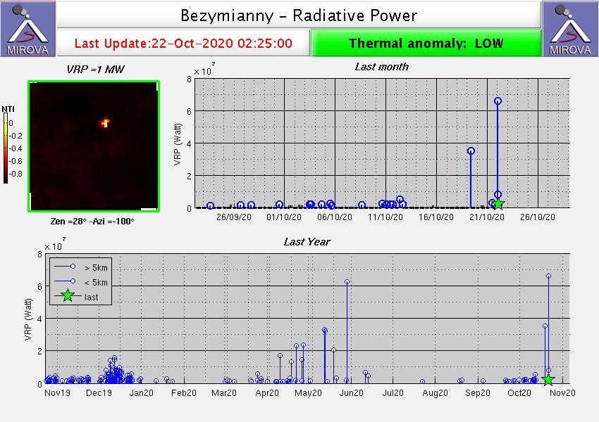 Bezymianny volcano eruption, Bezymianny volcano eruption video, Bezymianny volcano eruption picture, Bezymianny volcano eruption october 2020