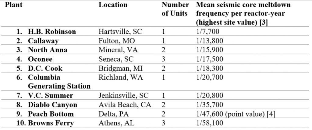 U.S. nuclear plants in S. Carolina, Missouri face the highest quake risks