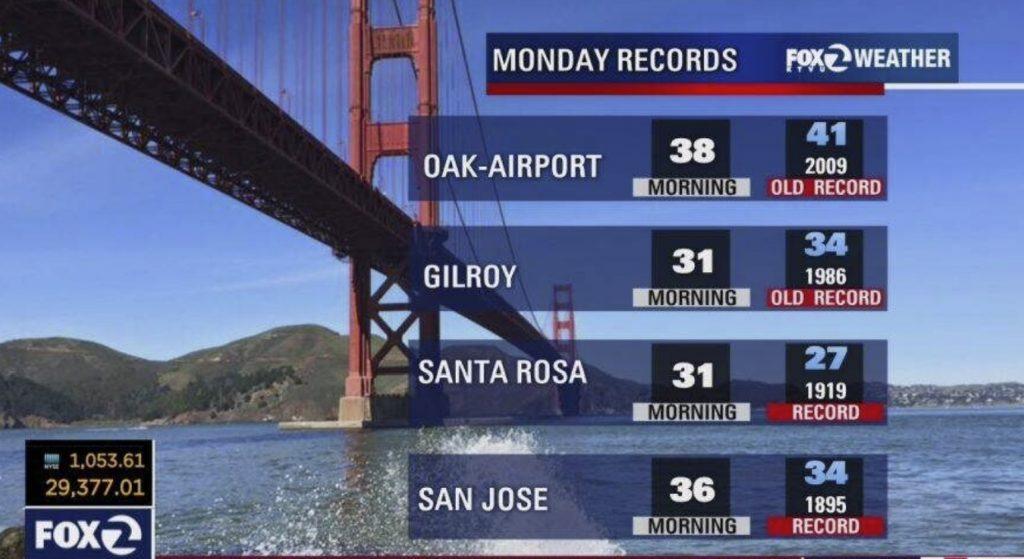 cold temperature records in California and snow november 2020