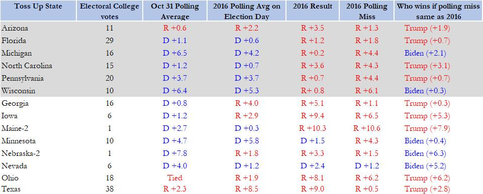 trump vs biden 2016 errors for 2020 presidential election shows a Trump win, trump wins election against biden, biden trump poll results 2020