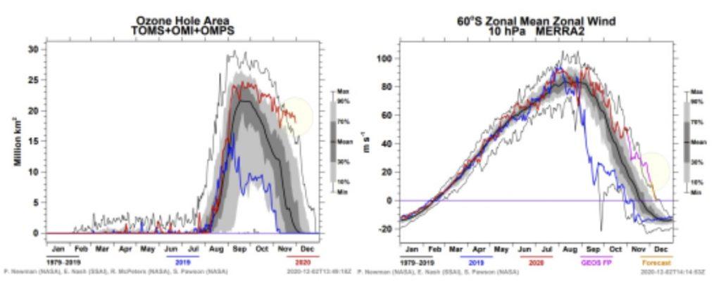 antarctica weather anomalies, antarctica weather anomalies 2020