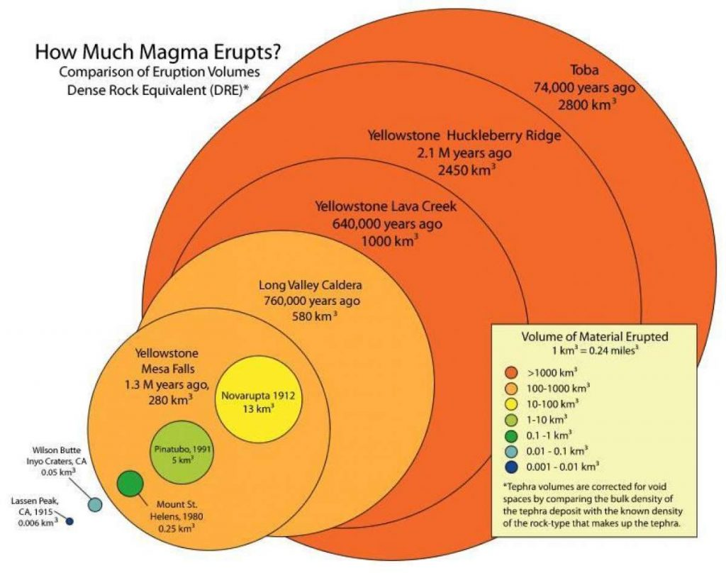 long valley volcano magma intrusion, Amount of magma released by supervolcano eruptions