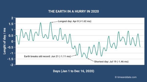 When was the shortest day on record, shortest day on record, earth rotation fluctuates
