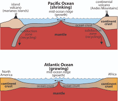 The Atlantic ocean is growing while the Pacific ocean shrinks