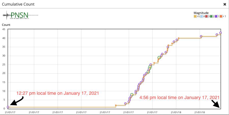 earthquake swarm mount hood january 2021, earthquake swarm mount hood january 2021 map, earthquake swarm mount hood january 2021 news, earthquake swarm mount hood january 2021 update
