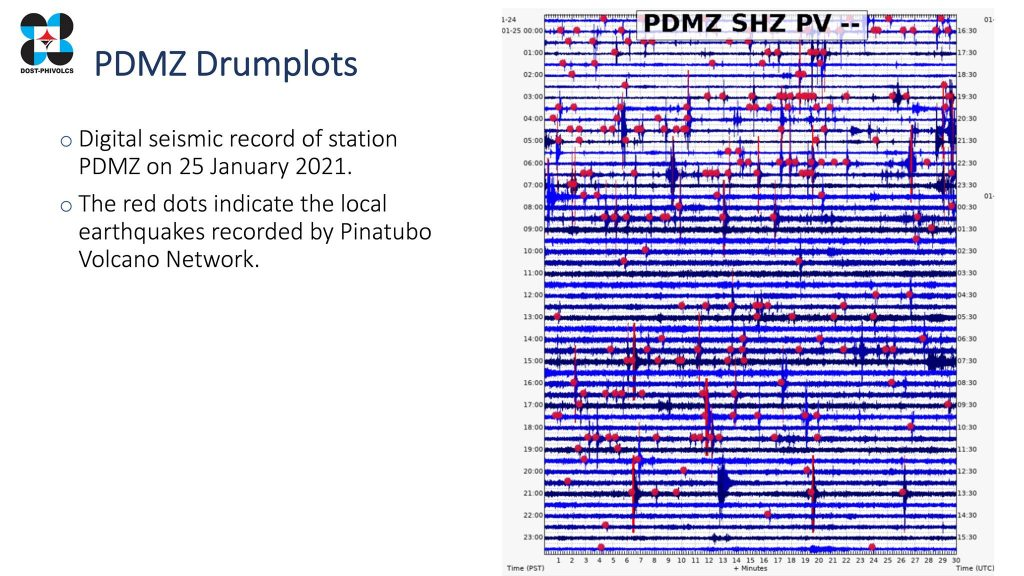 Mount Pinatubo earthquake swarm, 800 earthquakes hits mount pinatubo, mount pinatubo earthquake 2021, mount pinatubo eruption 2021