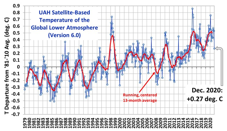 Temperature of the global lower atmosphere has decreased dramatically within December 2020, little ice age start