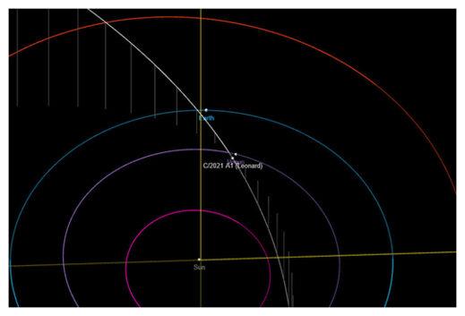 Orbit diagram of new comet C/2021 A1 (Leonard)