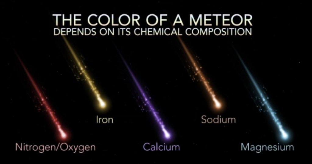 color of a meteor explained, colors of meteors explained