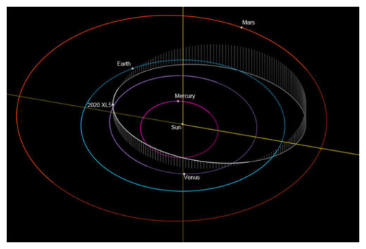 orbit of 2020 XL5