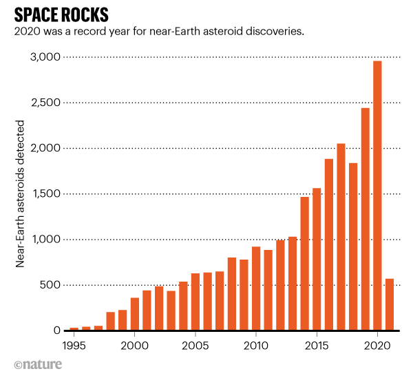 Record number of asteroids seen whizzing past Earth in 2020