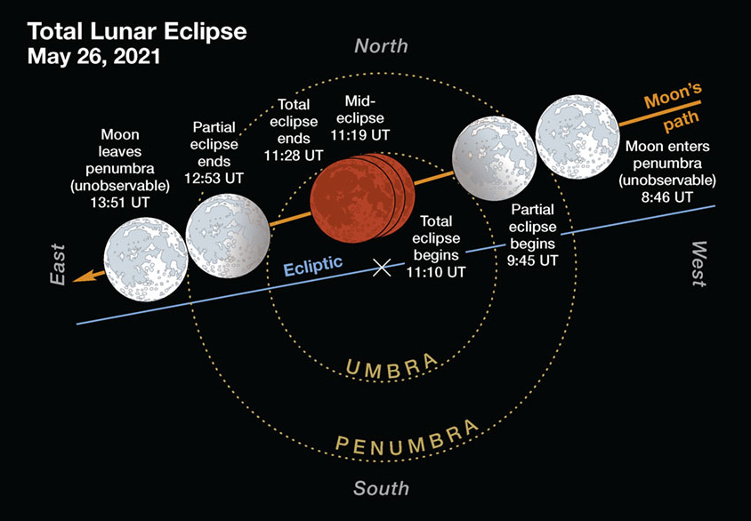 Total lunar eclipse May 26 2021