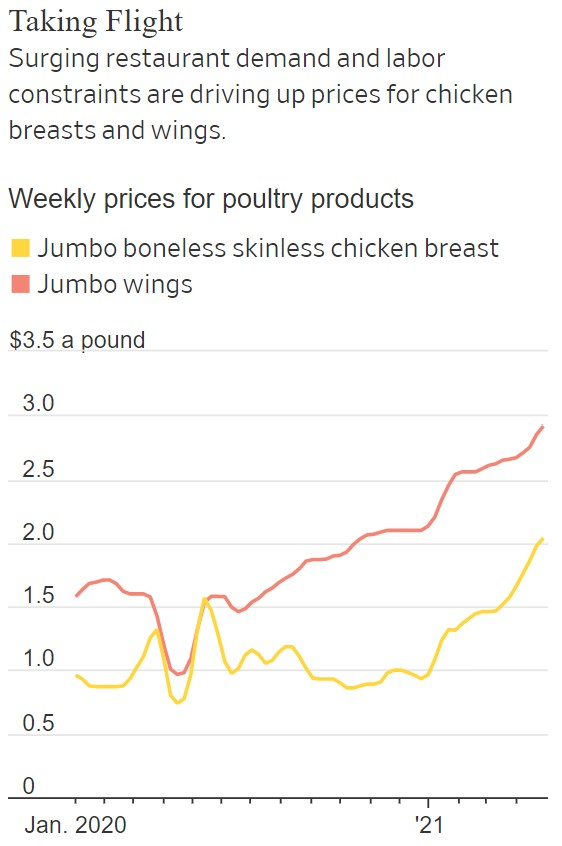 Chicken price soars in the USA in 2021, chicken shortage usa 2021