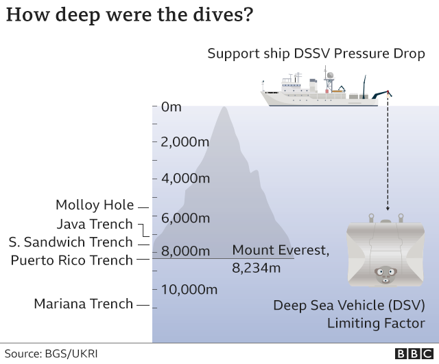 deepest places in each oceans