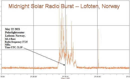 rare midnight solar radioburst arctic, rare midnight solar radioburst arctic may 22 2021