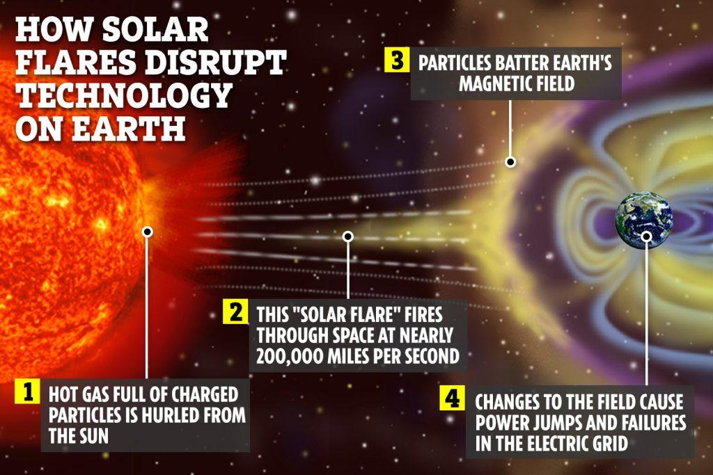 solar storm america destruction GPS