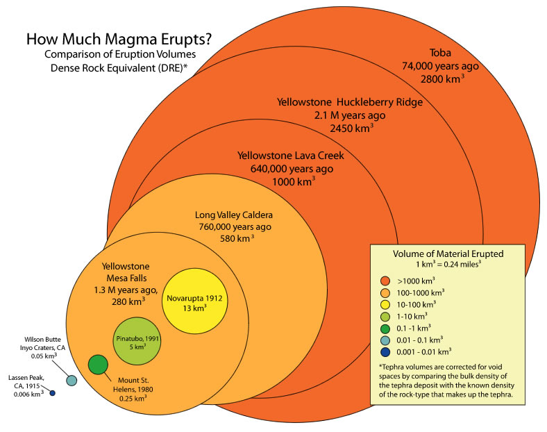 comparison of mega eruption which was the most powerfull eruption in history