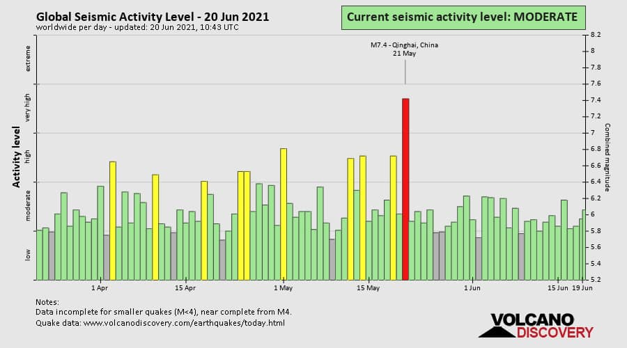 global seismic activity 2021, low global seismic activity 2021
