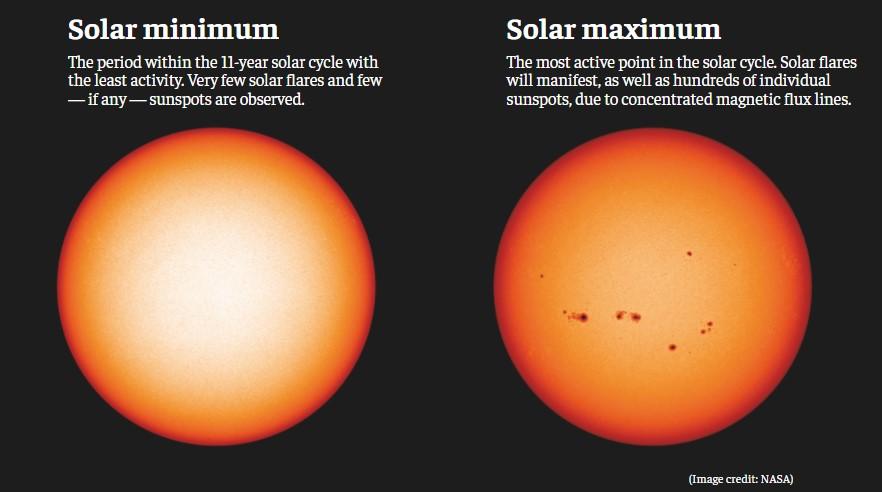 solar minimum vs solar maximum