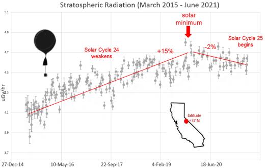 Cosmic ray radiation decreases solar cycle 25, why is Cosmic ray radiation decreases solar cycle 25, solar radiation solar cycle 25, stronger activity of sun decreases solar radiation on Earth