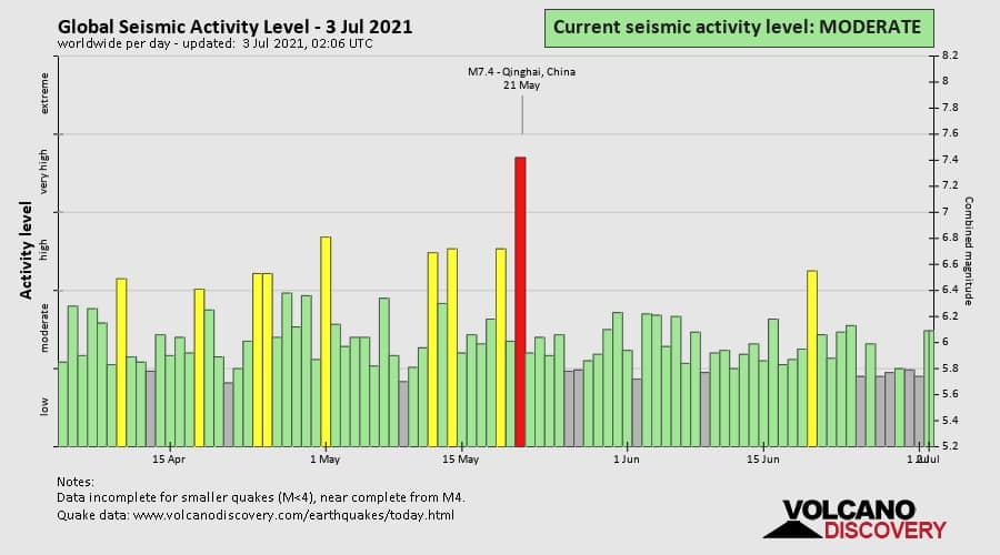 global seismic unrest