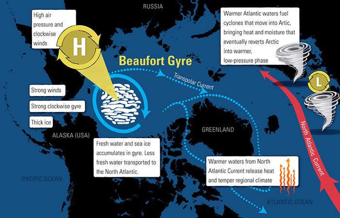 beaufort gyre, beaufort gyre cycle, beaufort gyre ice age