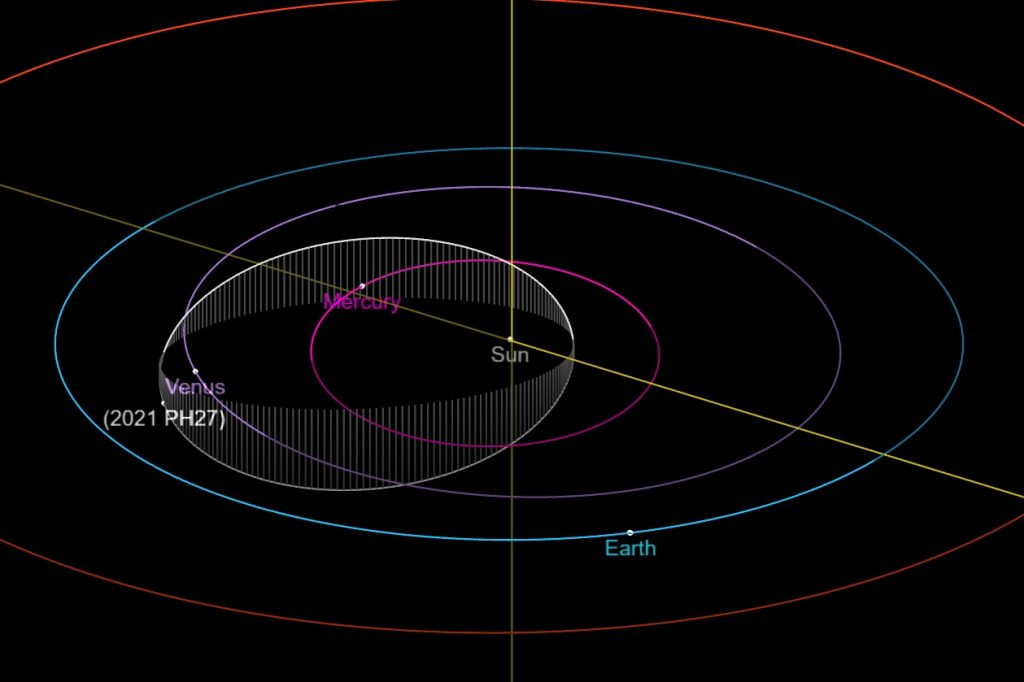 orbit of asteroid 2021 PH27, showing its position very near aphelion and discovery. NASA / JPL