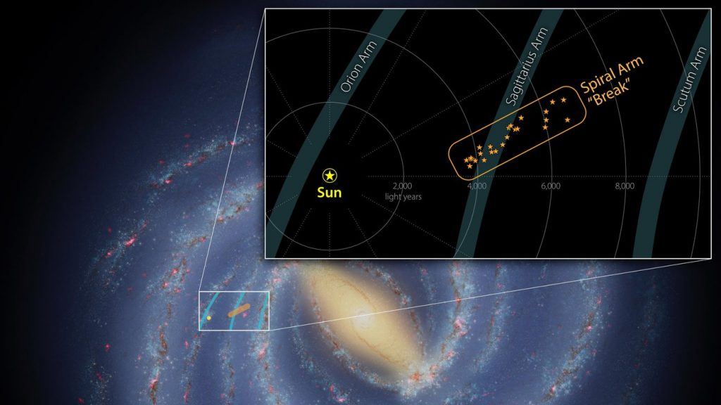 New megastructure discovered in one of the spiral arm of the Milky Way, new megastructure discovered in Milky Way our galaxy