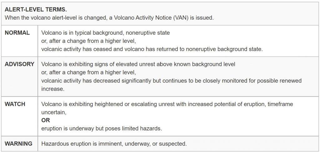 USGS Alert levels during volcanic eruptions