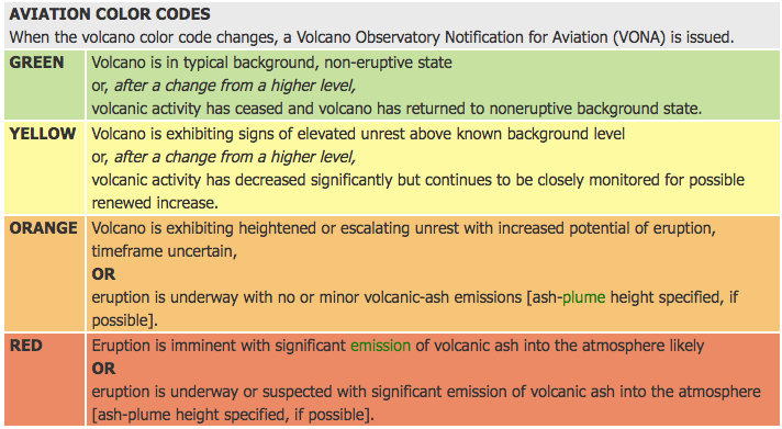 Aviation color codes during volcanic eruptions