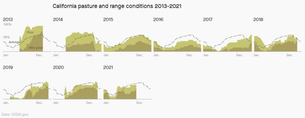 california pasture and range conditions, california pasture and range conditions decrease, california pasture and range conditions worsening