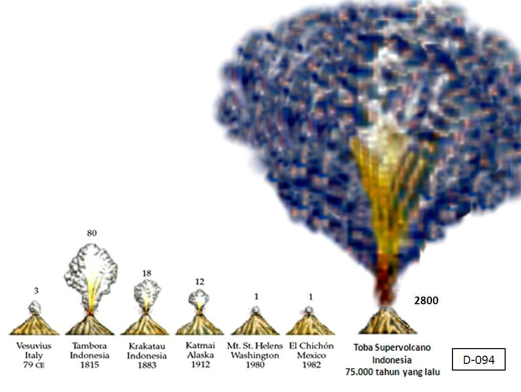 super volcano eruption comparison, super volcano, supervolcano eruption, supervolcano eruption more likely than previously thought