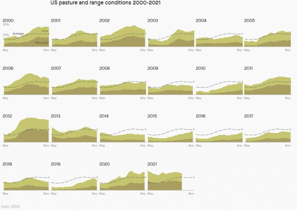 US Pasture and Range in Very Poor to Poor Condition, Pasture conditions in the US are the worst they've been since 2012 and that's bad for inflation, economy, farming, pasture, food, price, september 2021