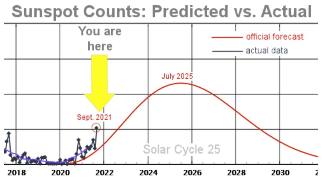Solar Cycle 25 continues to overperform. Sunspot counts for Sept. 2021 were the highest in more than 5 years. And, for the 11th month in a row, the sunspot number has significantly exceeded the official forecast.